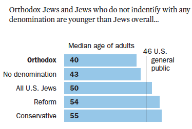Orthodox Jews (median age of 40) are substantially younger than Conservative Jews (55) and Reform Jews (54).