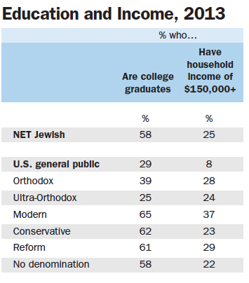 Upwards of one-fifth of all Jews from all of the major denominations say they have household incomes of $150,000 or more.