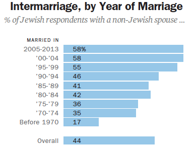 "The rate of intermarriage among American Jews is 58%. Excluding the Orthodox, the number is even higher, with up to 71% of Jews marrying out of the faith. In other words, seven out of every ten non-Orthodox Jews intermarry. *Based on current, intact marriages. Unless indicated otherwise, all charts and tables courtesy of the Pew Research Center, ""A Portrait of Jewish Americans,"" October 2013, www.pewforum.org/2013/10/01/jewish-american-beliefs-attitudes-culture-survey/."
