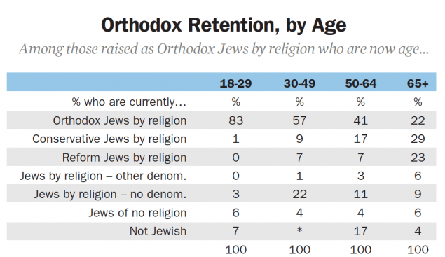 Among those 65 and older who were raised Orthodox, 22% are still Orthodox. In stark contrast, 83% of Jewish adults under 30 raised Orthodox are still Orthodox. *Figures may not sum to 1oo% due to rounding.