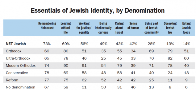 Roughly seven-in-ten US Jews (73%) say that remembering the Holocaust is an essential part of what being Jewish means to them. Nearly as many say leading an ethical life is essential to what it means to be Jewish (69%). Eight-in-ten Orthodox Jews (79%) say observing Jewish law is essential to what being Jewish means to them. This view is shared by just 24% of Conservative Jews, 11% of Reform Jews and 8% of Jews with no denominational affiliation.