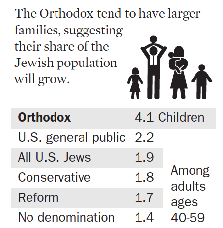 The average number of children born to Orthodox Jews (4.1) is about twice the overall Jewish average (1.9).